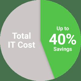 IT Cost Graph